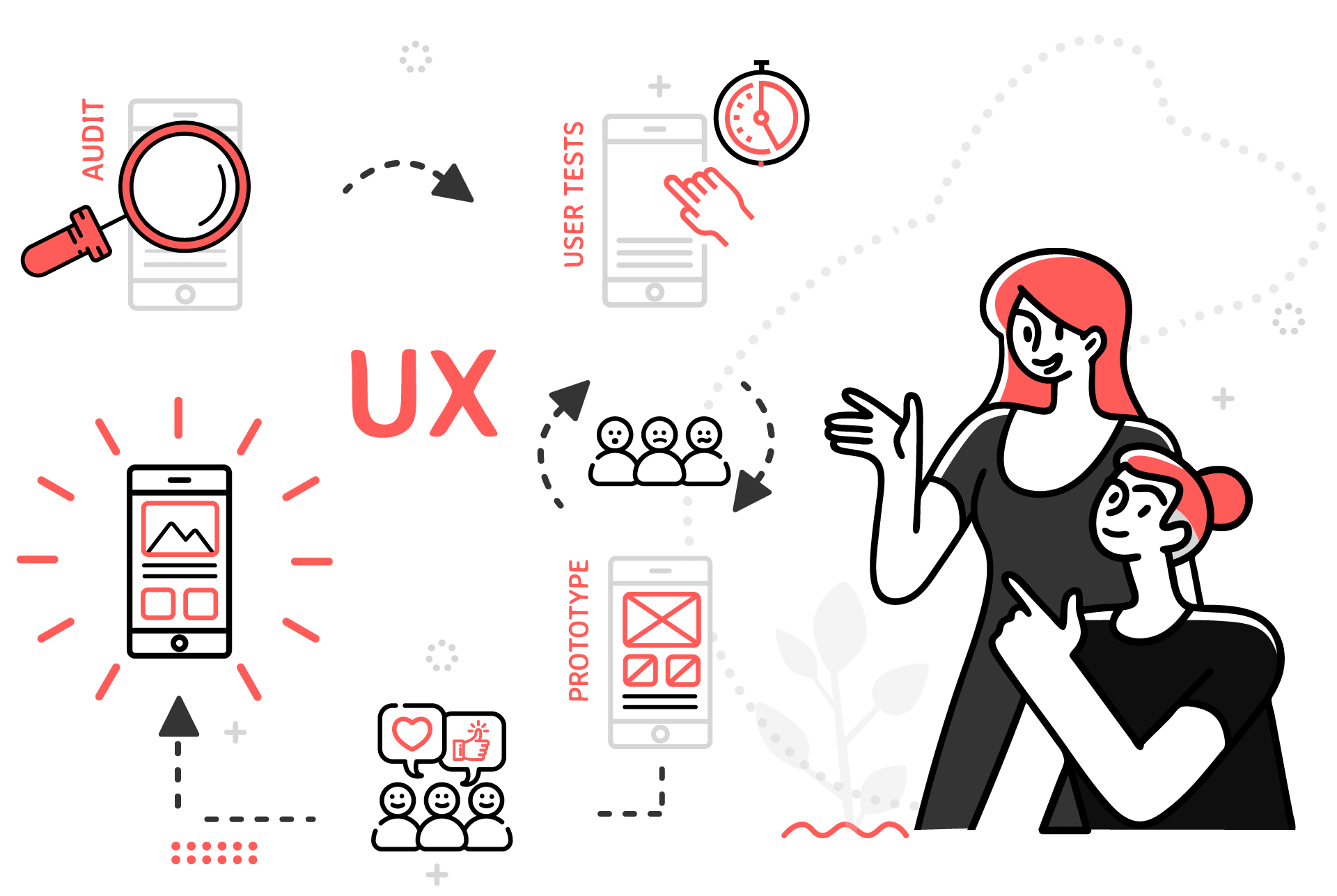 UX Design & research - Oui Are Web Agence de UX Design Bruxelles